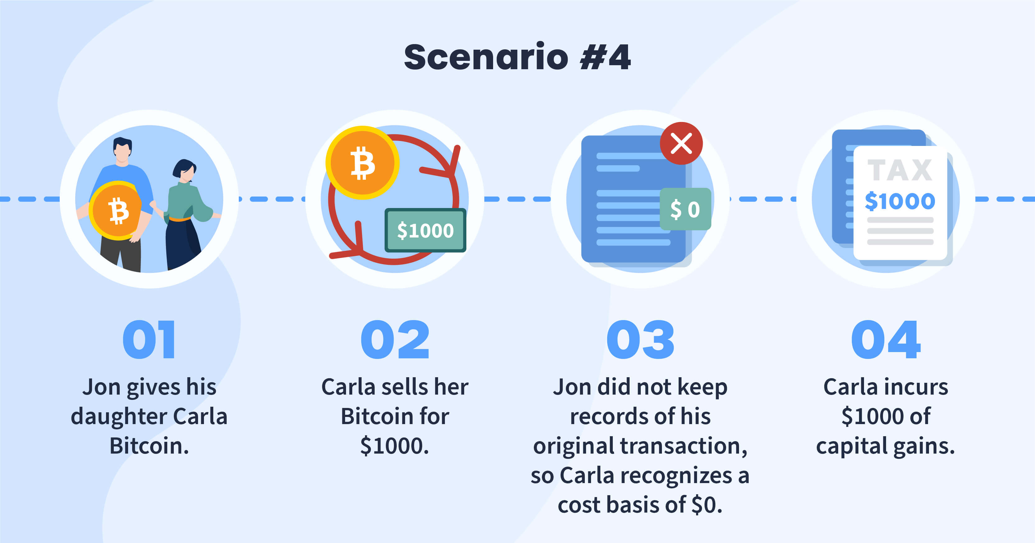 How crypto gift tax works