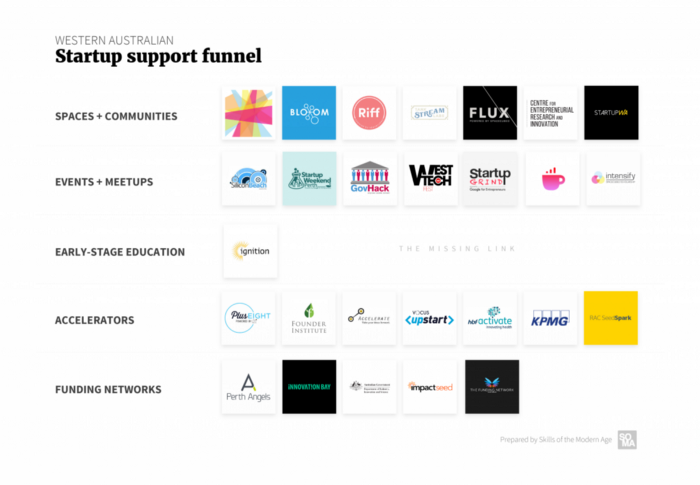 A list of Western Australia companies that support the start up funnel