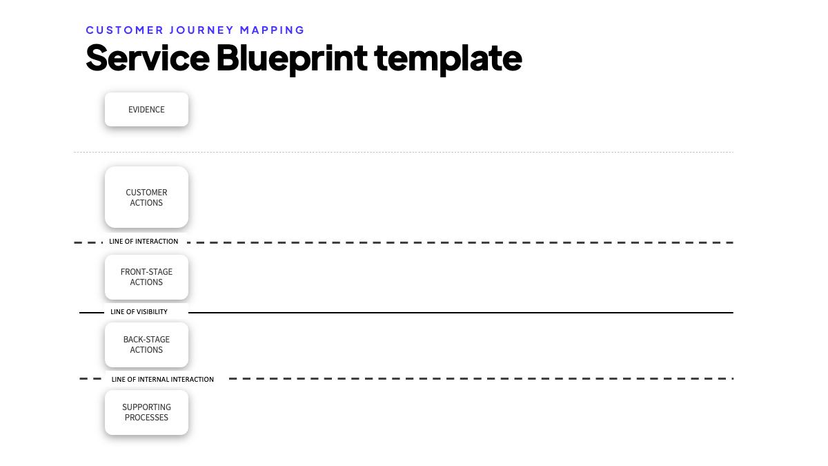 Service Blueprint template step 1 and 2 creating service blueprint swimlanes tutorial