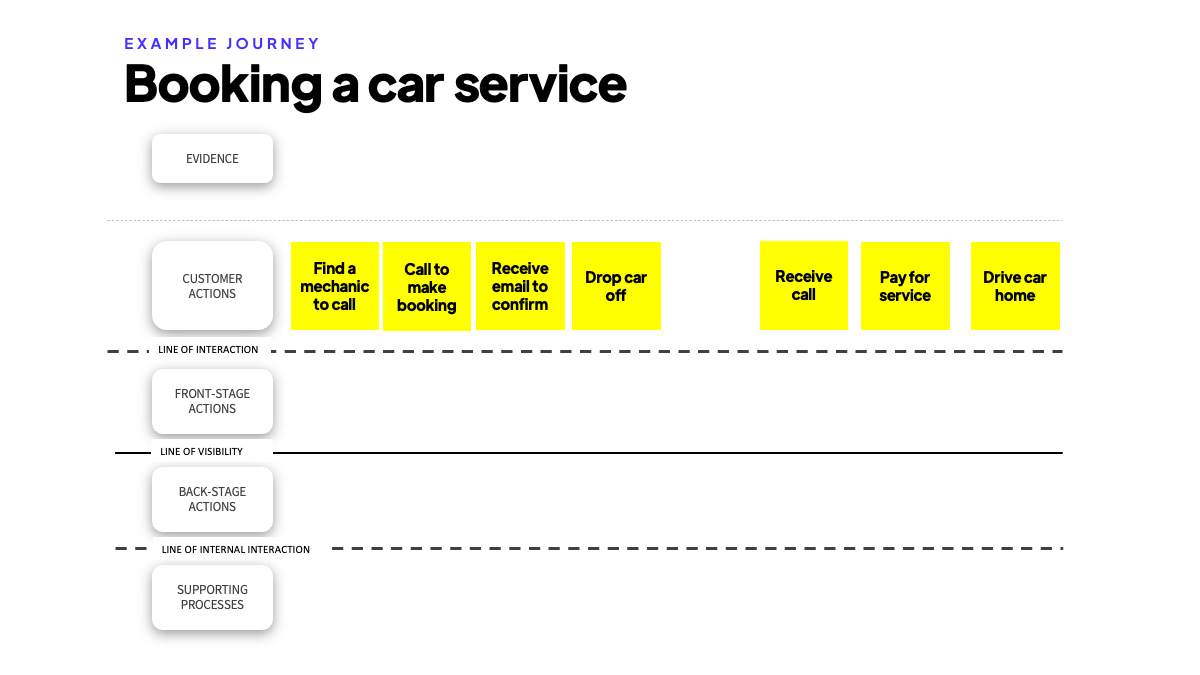 Service Blueprint template step 3 - starting with customer actions tutorial