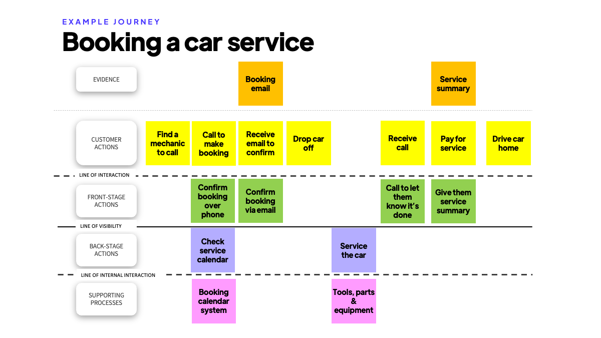 Service blueprint add supporting processes and evidence tutorial