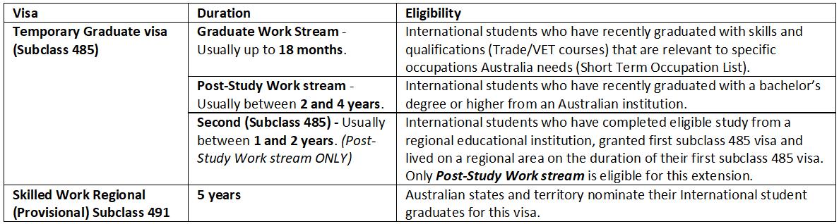 Subclass 485 & 491 Visa