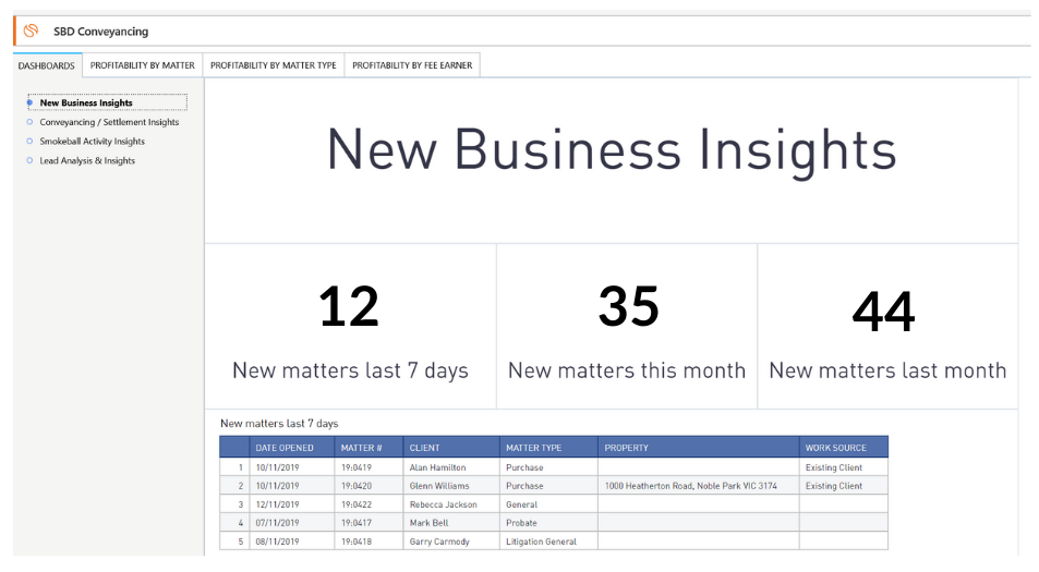 Smokeball Law Firm new business insights