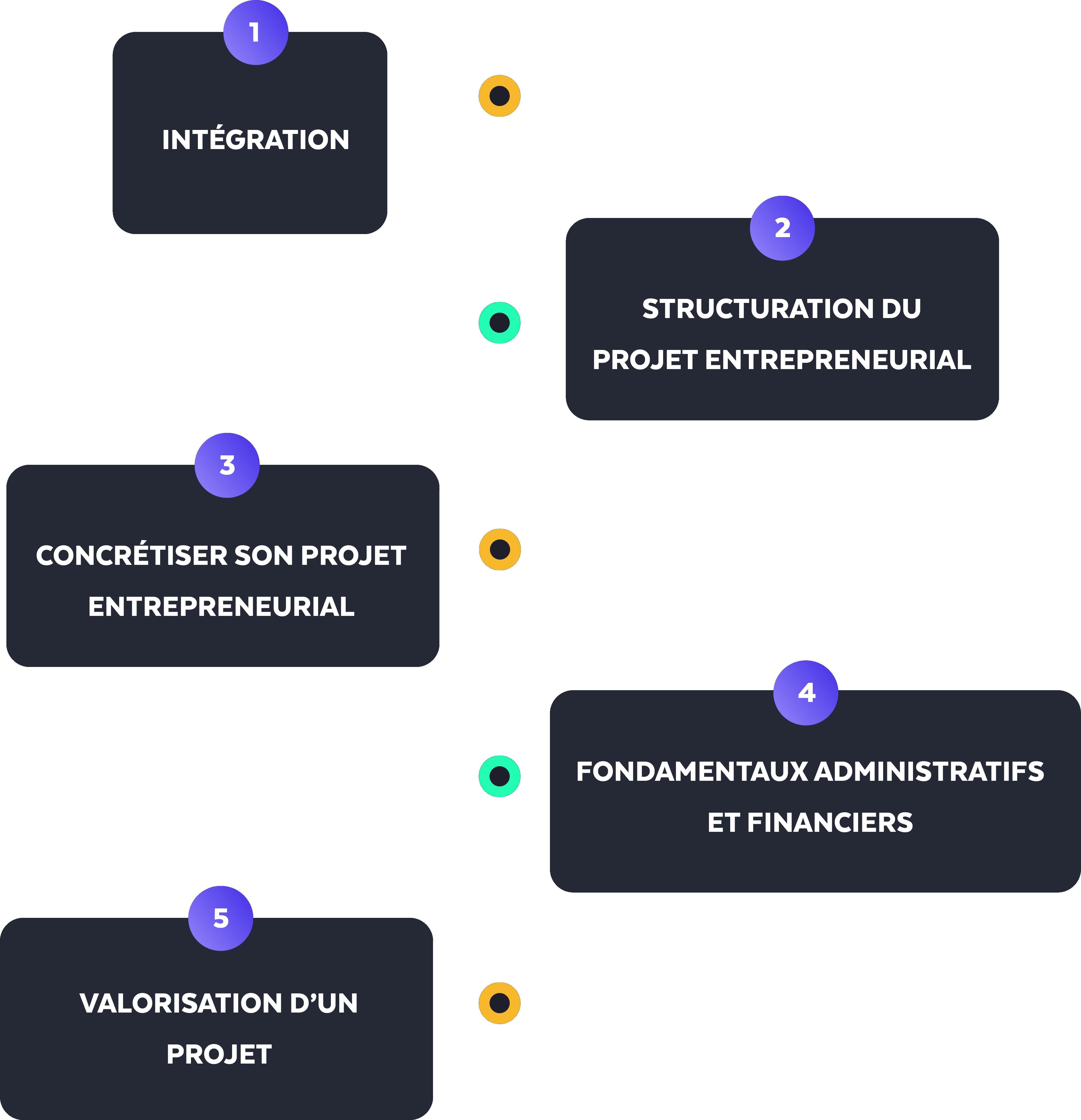 parcours-pédagogique-entrepreneuriat-les-impacteurs