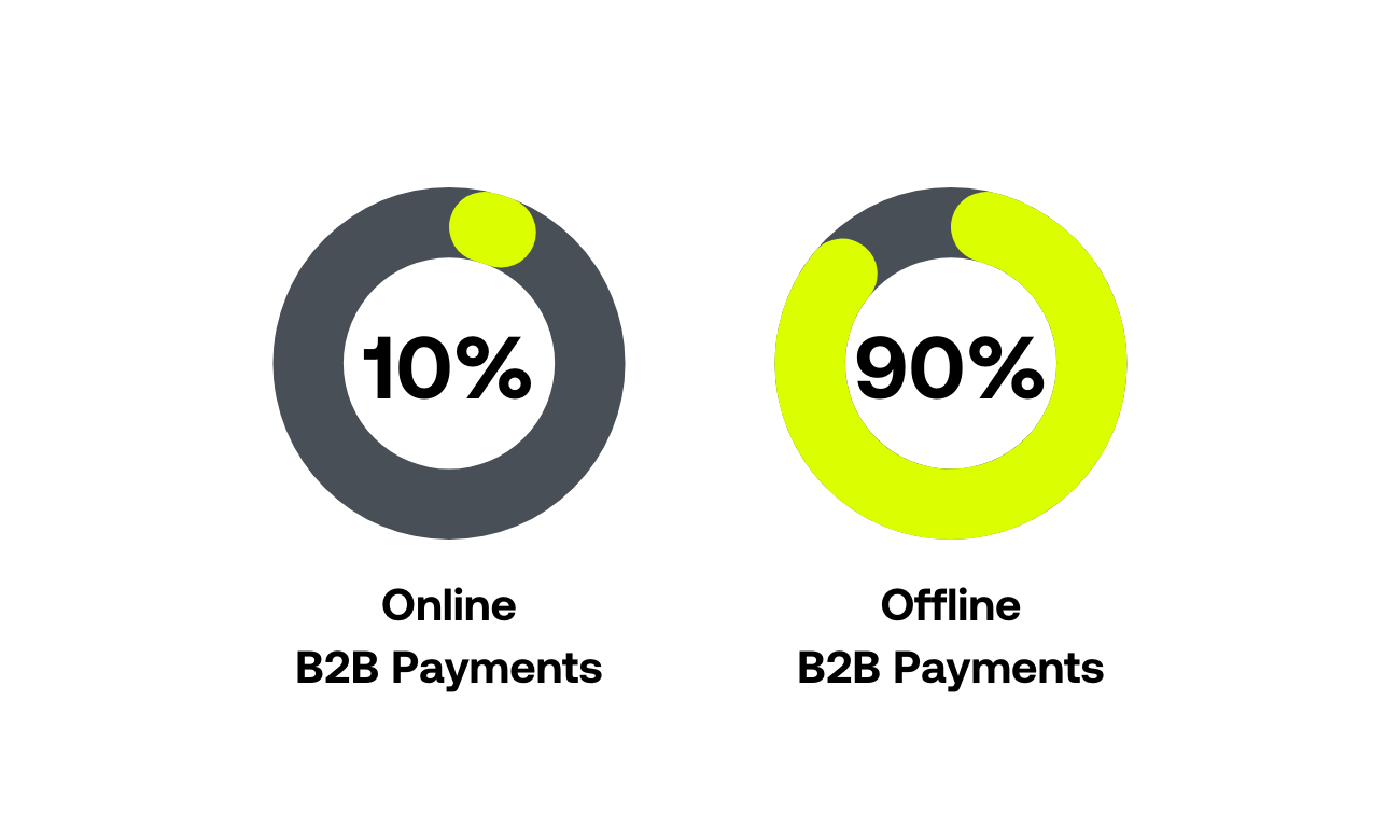 10% of business payments take place online and 90% are still offline