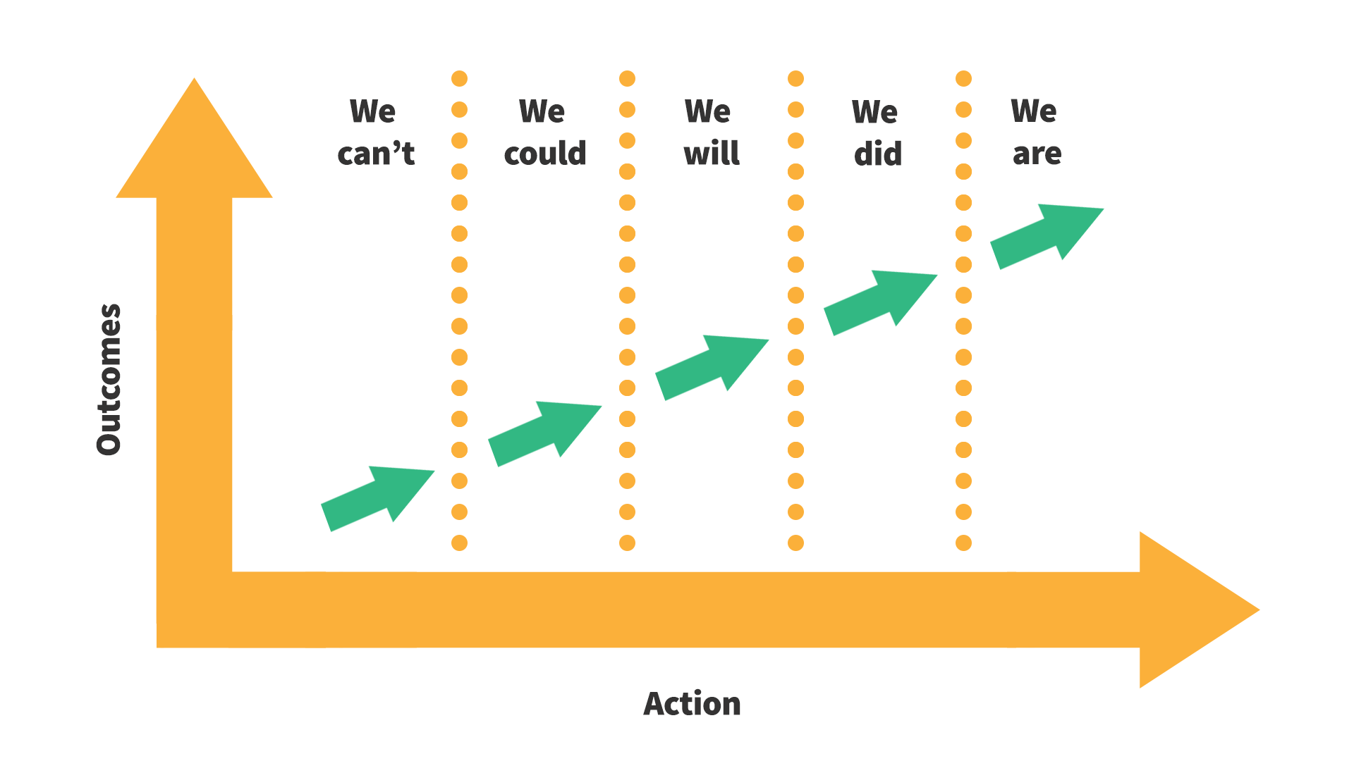 How to get teams working better together - Measure Outcomes X Actions