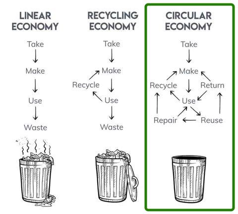 Linear vs recycling vs circular economy