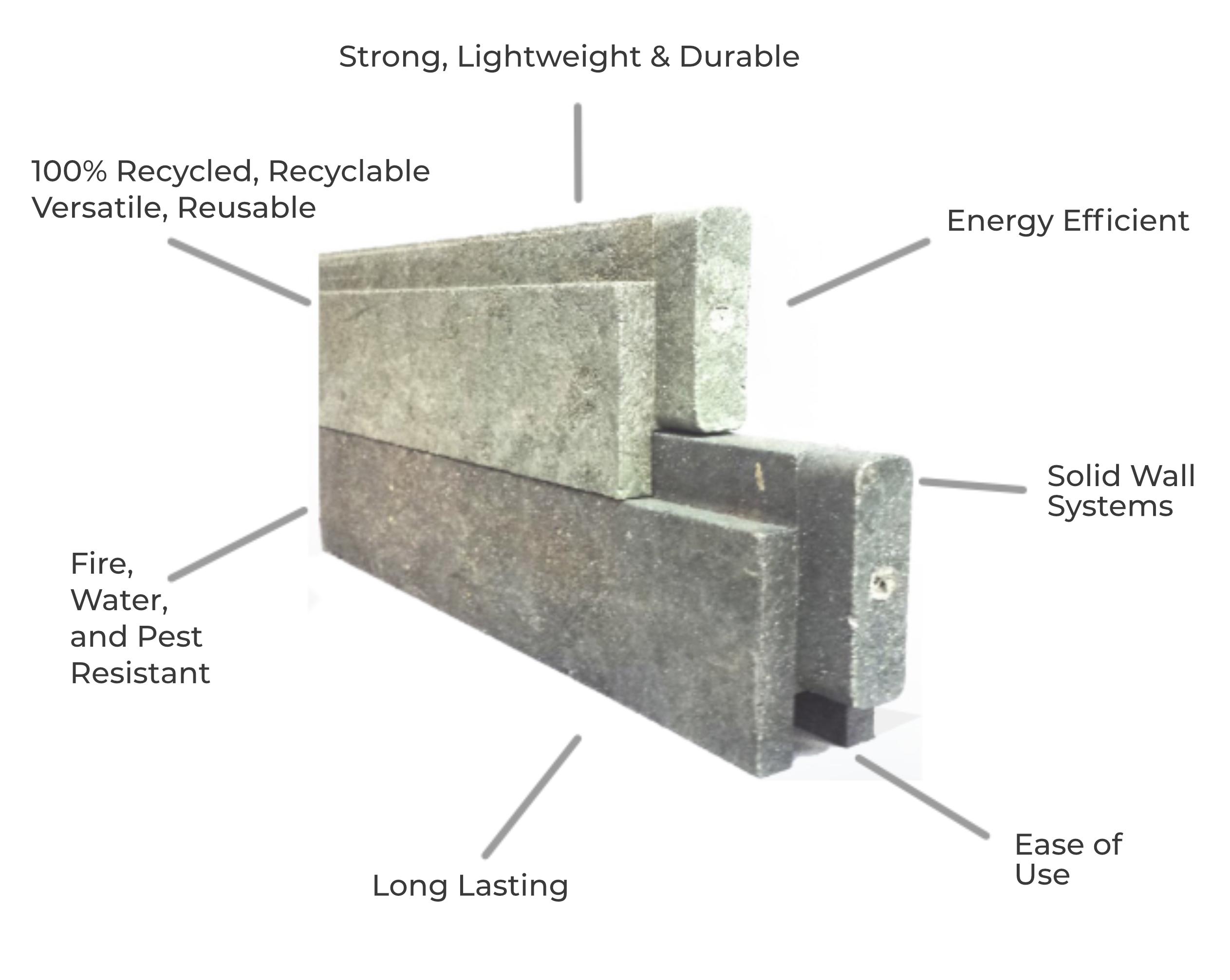 reblocks material components