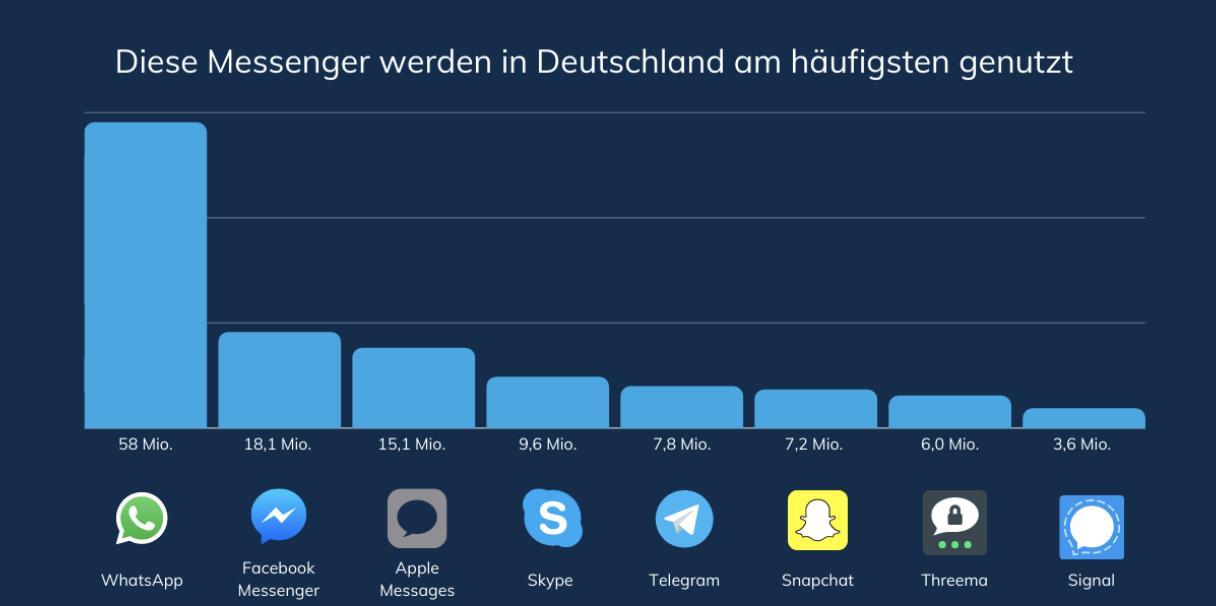 Messenger Statistik Deutschland