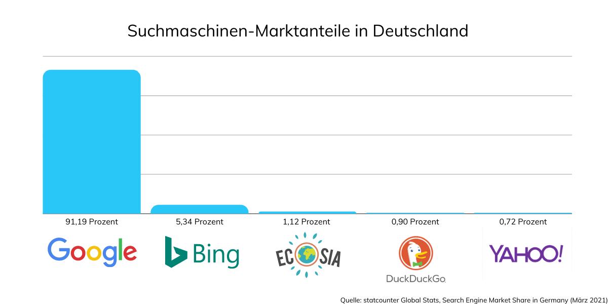 Suchmaschinen-Marktanteile in Deutschland