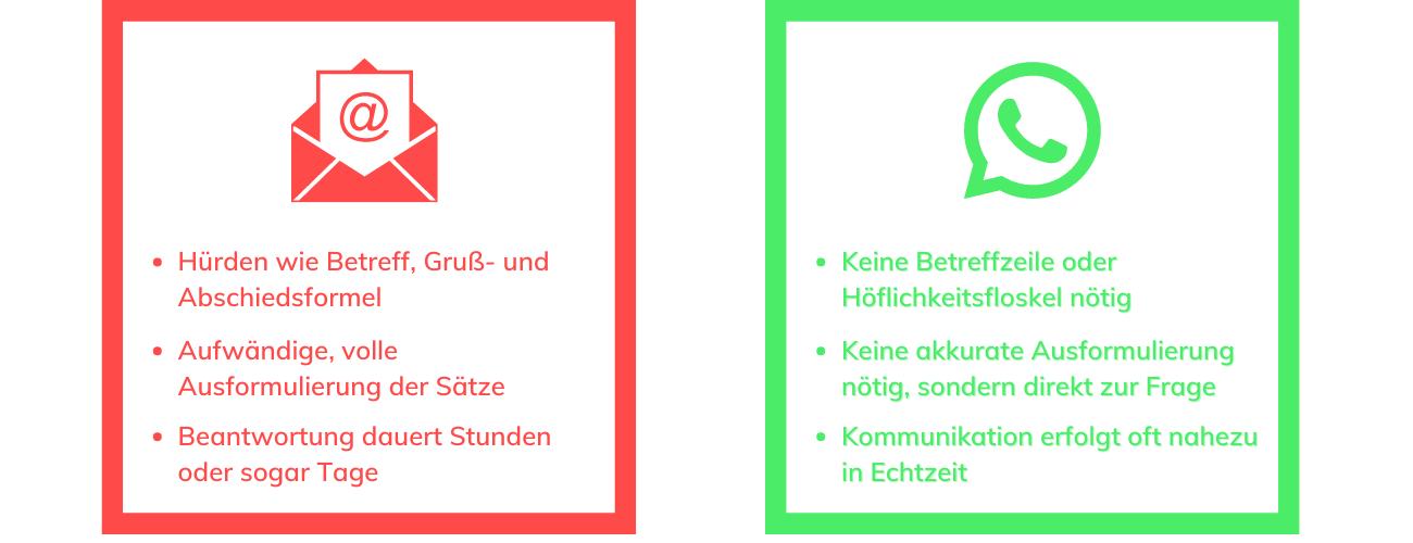 E-Mail vs. WhatsApp