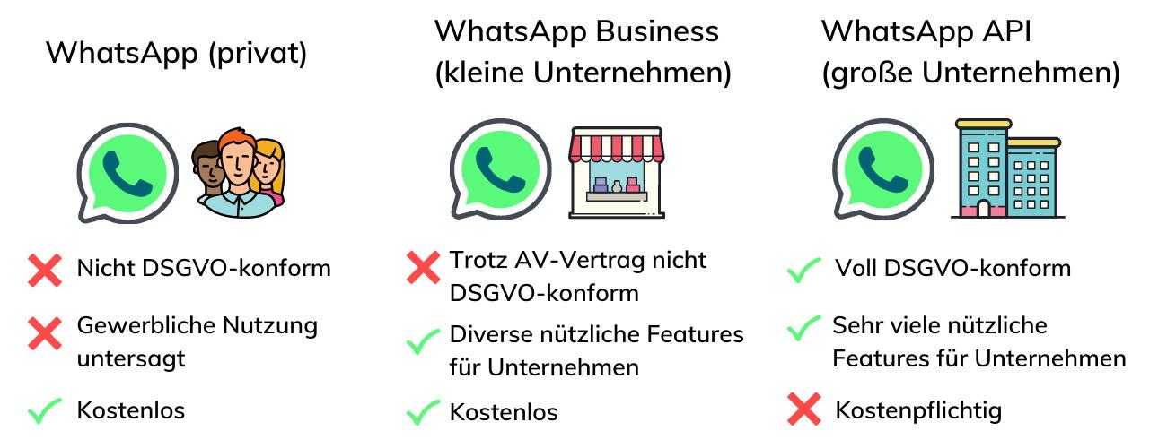 WhatsApp Business vs. privat vs. API