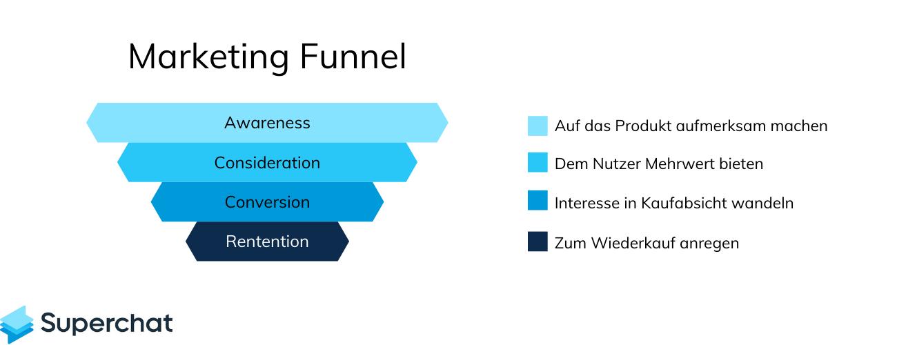 Brand Awareness Marketing Funnel