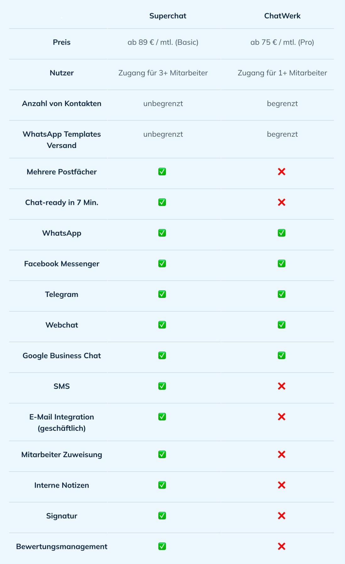 Superchat vs. ChatWerk im Vergleich