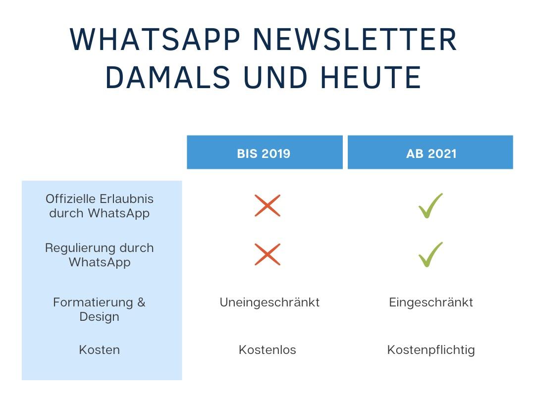 WhatsApp Newsletter Übersicht Tabelle