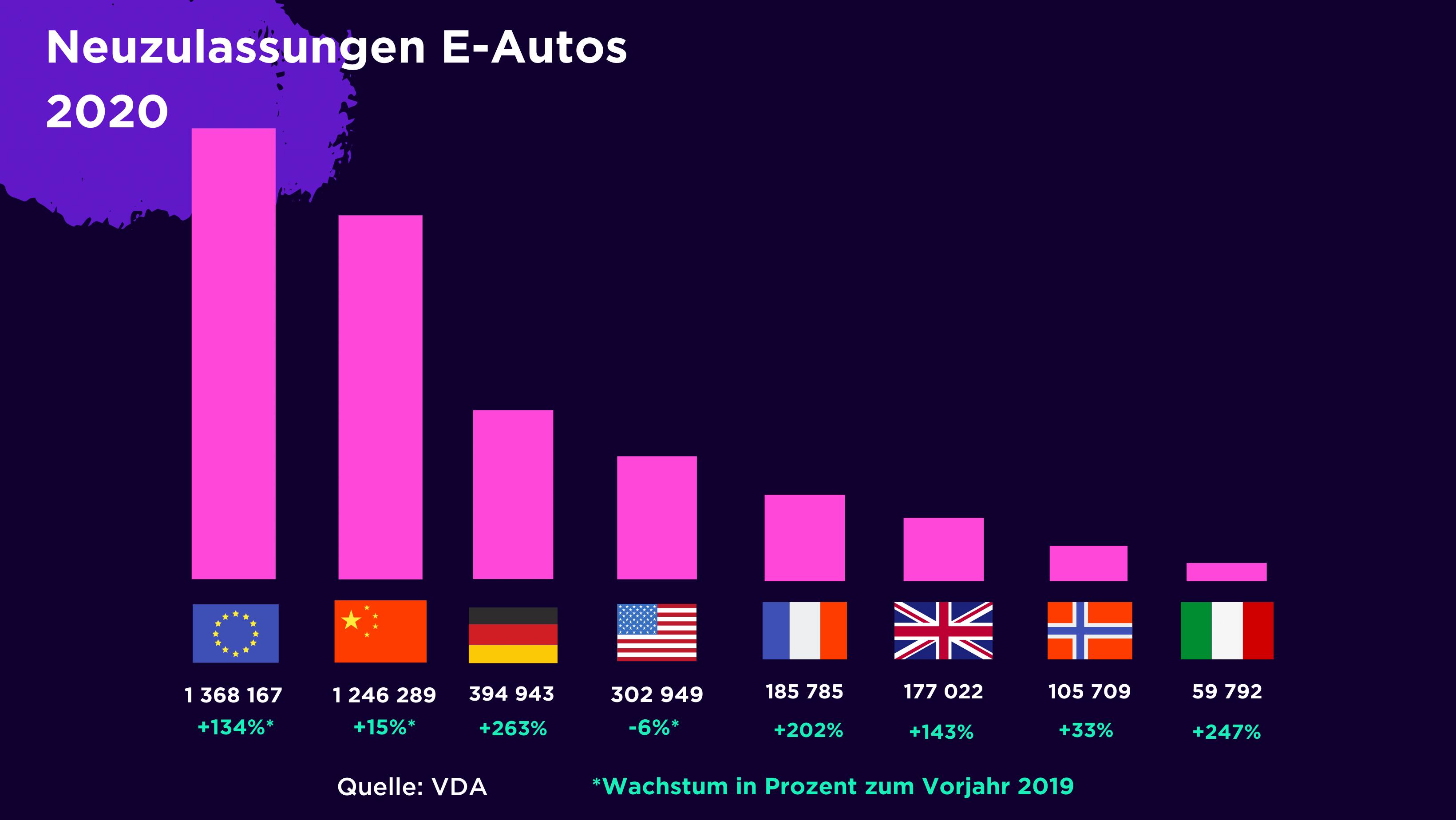 Grafik: Neuzulassungen von E-Autos im Jahr 2020 Weltweit