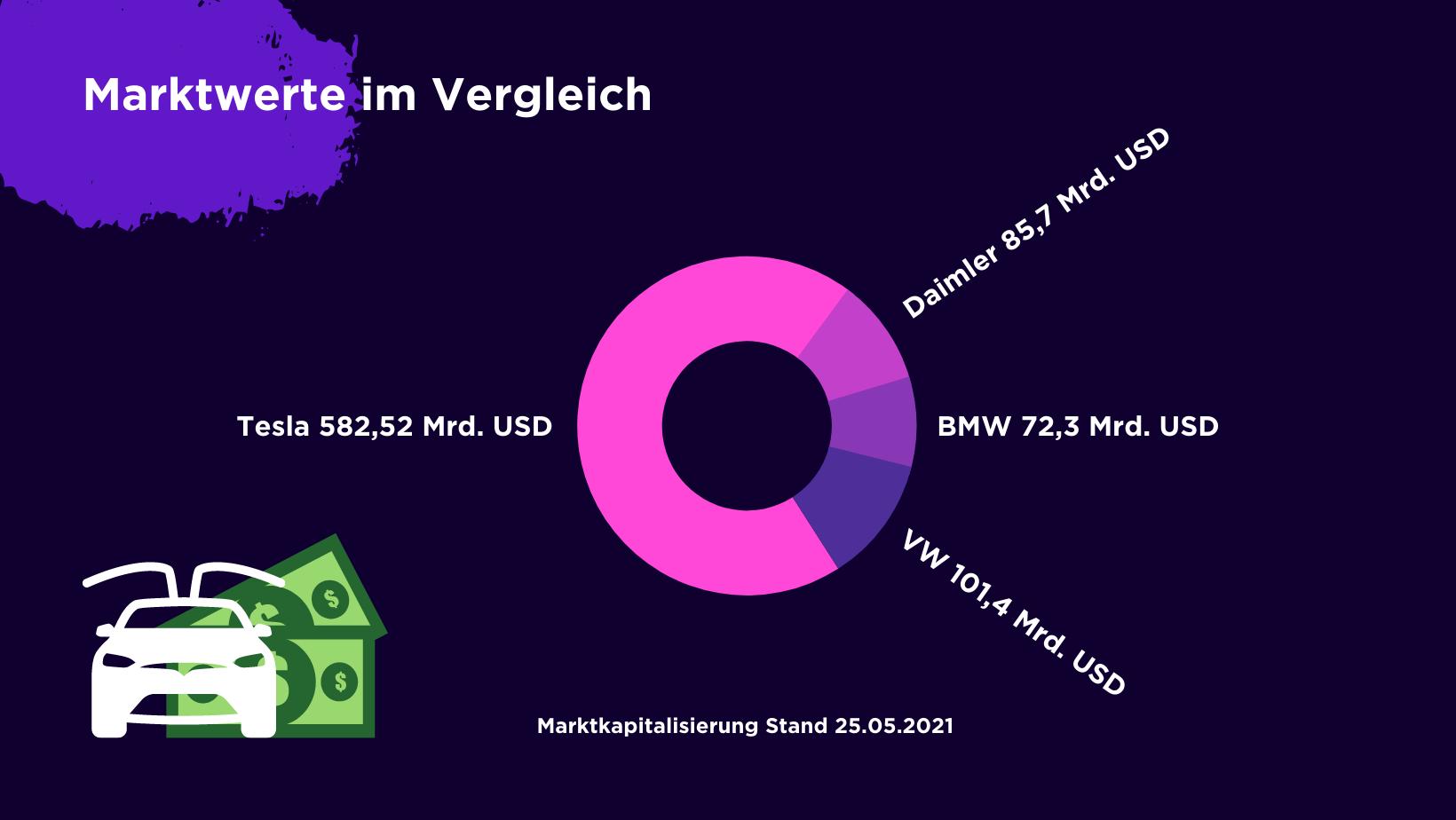 Diagramm: Marktwerte von Tesla, Daimler,BMW und VW im Vergleich