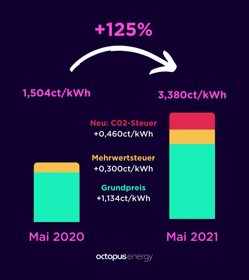 Veränderung im Gaspreis (Mai 2020-Mai 2021) beträgt + 125%
