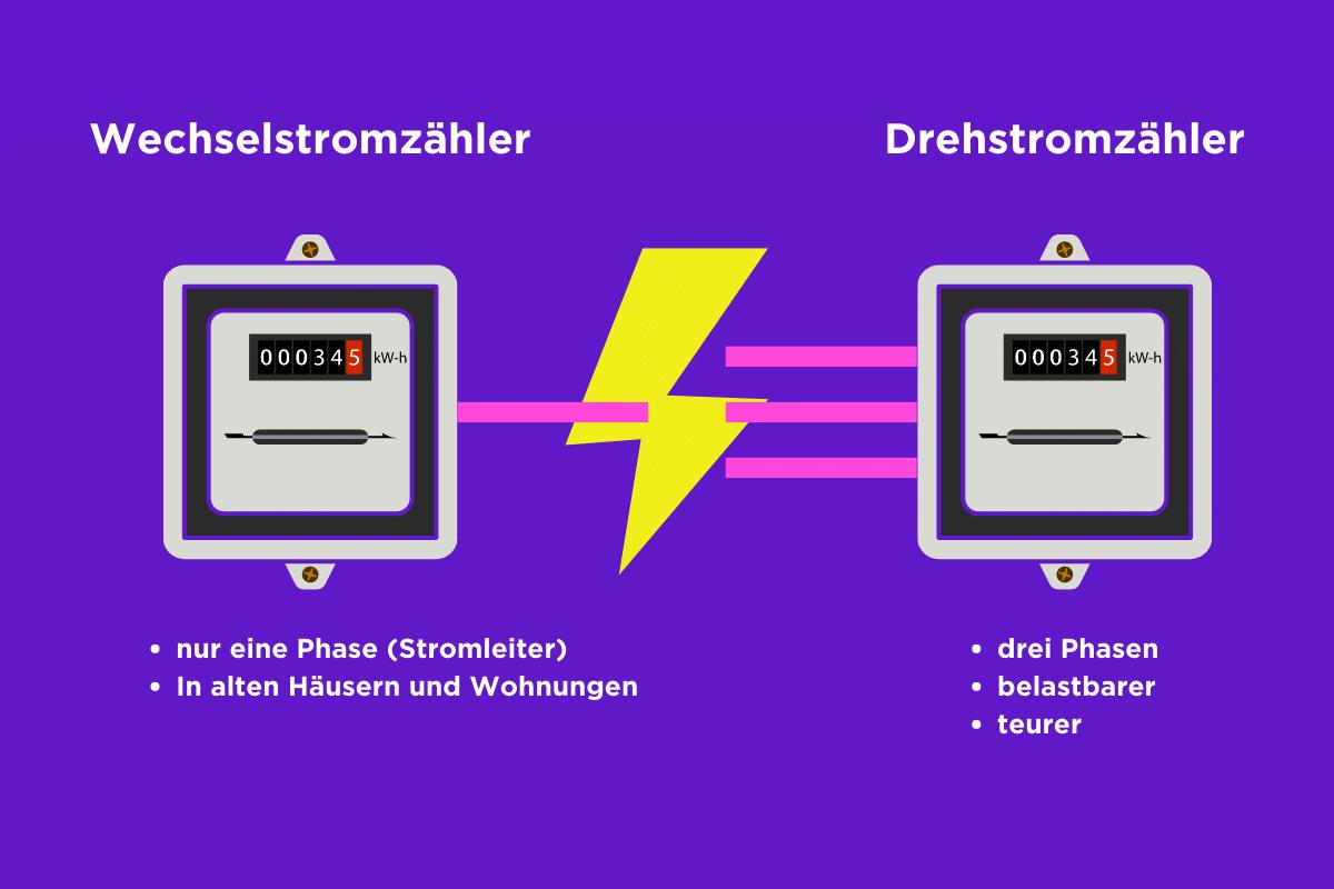 Aufstellung von Unterschieden zwischen einem Dreh- und Wechselstromzähler