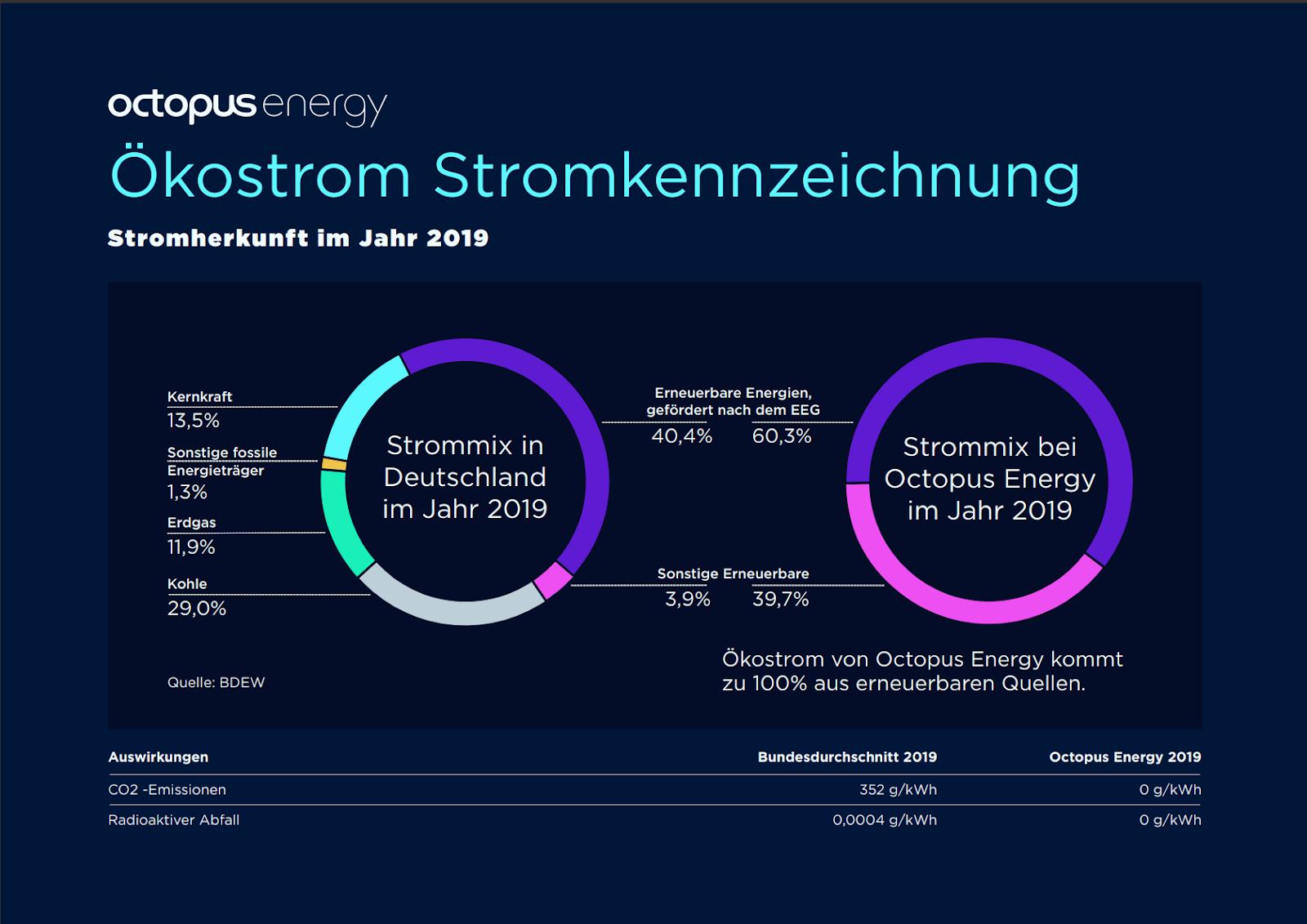 Ökostrom-Kennzeichnung bei Octopus Energy Germany