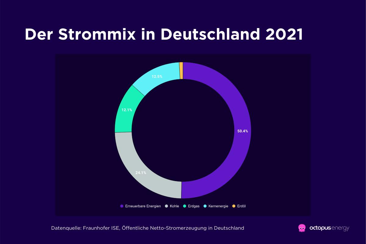 Der Strommix in Deutschland 2021