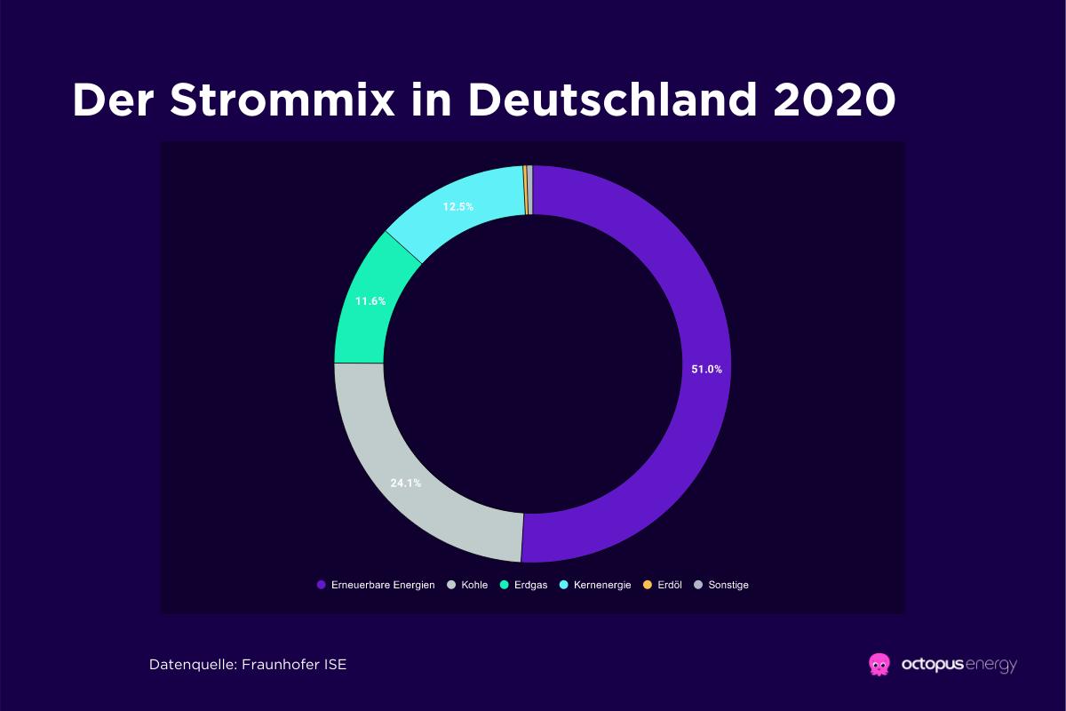 Der Strommix in Deutschland 2020
