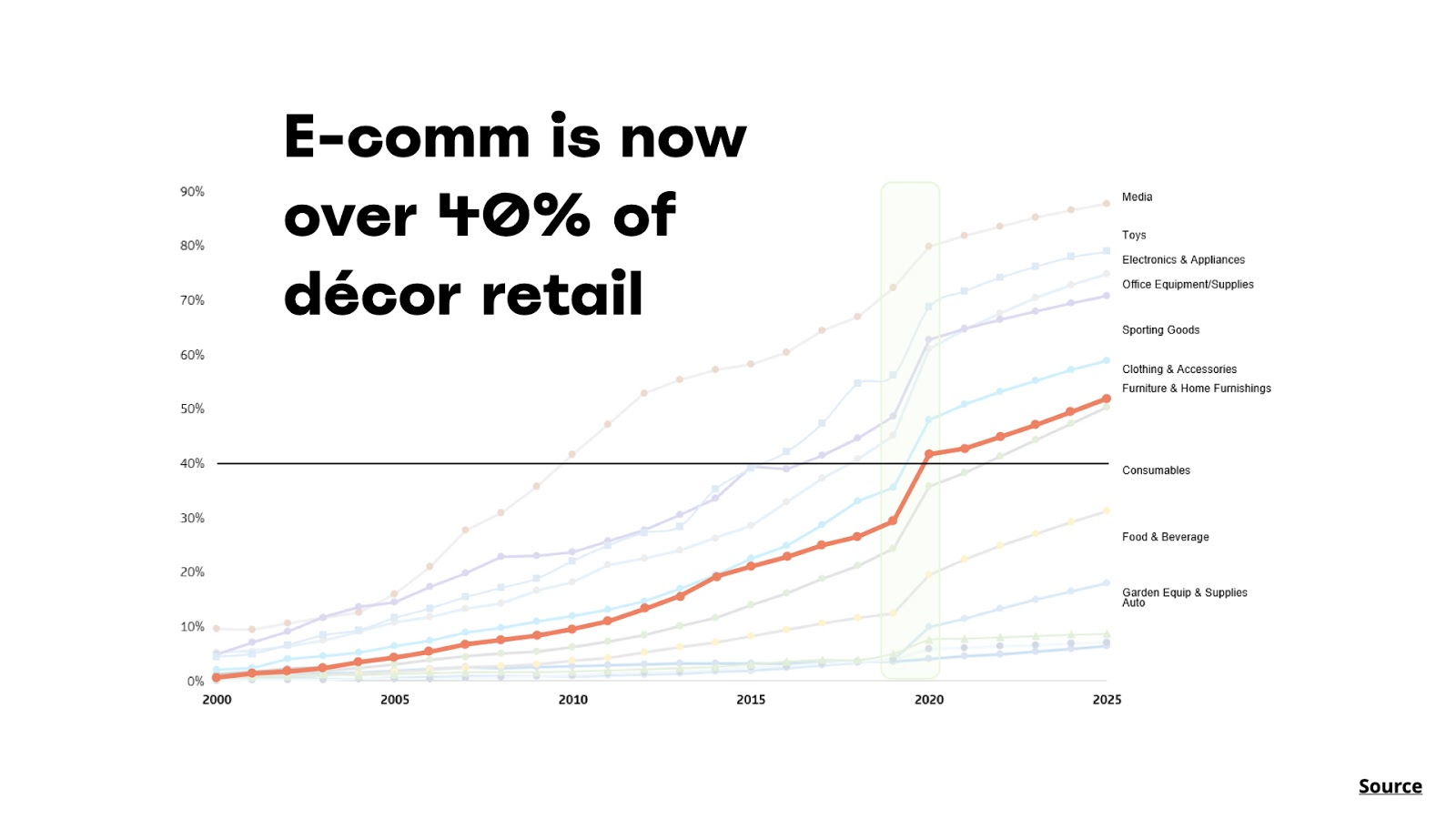 ecommerce decor retail rise graph