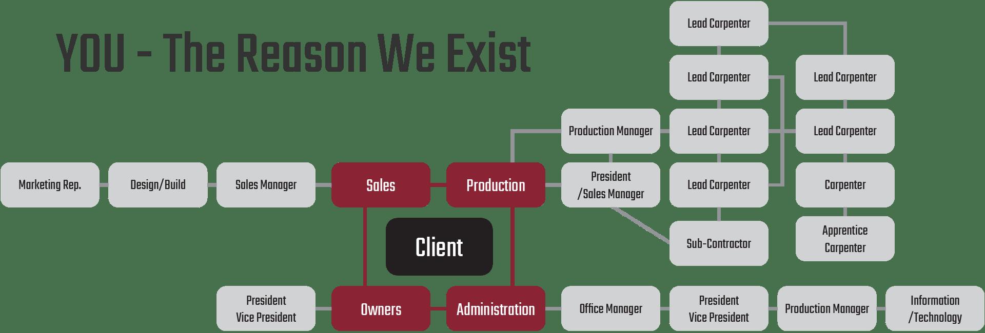 The restoration team diagram