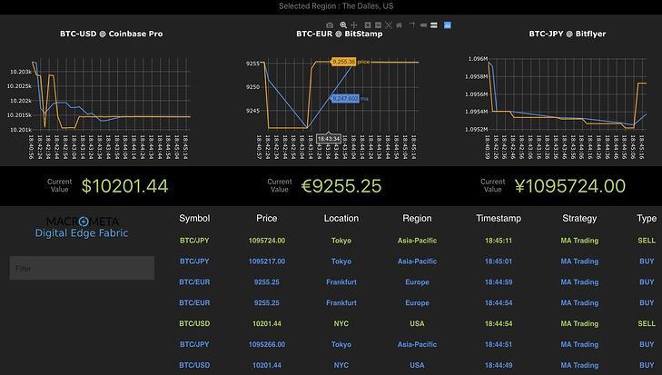 Crypto Averages
