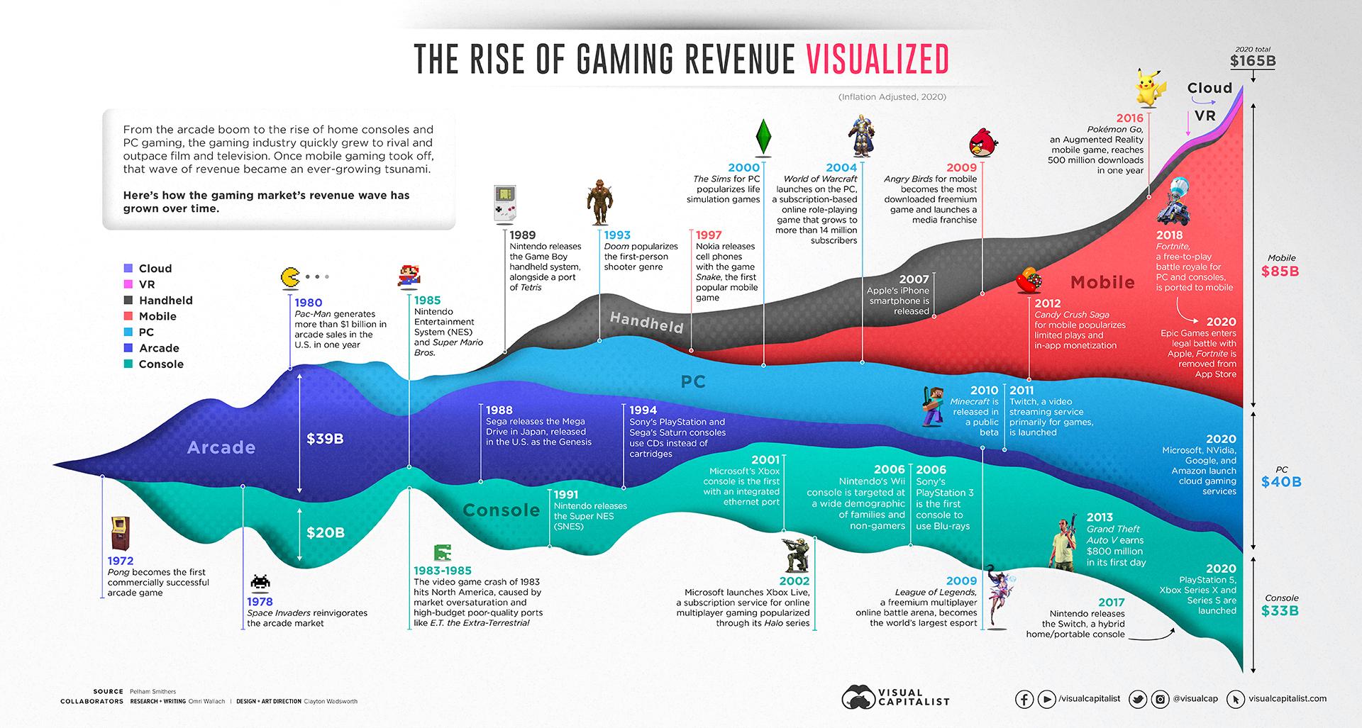 Gaming Revenue 1972-2020