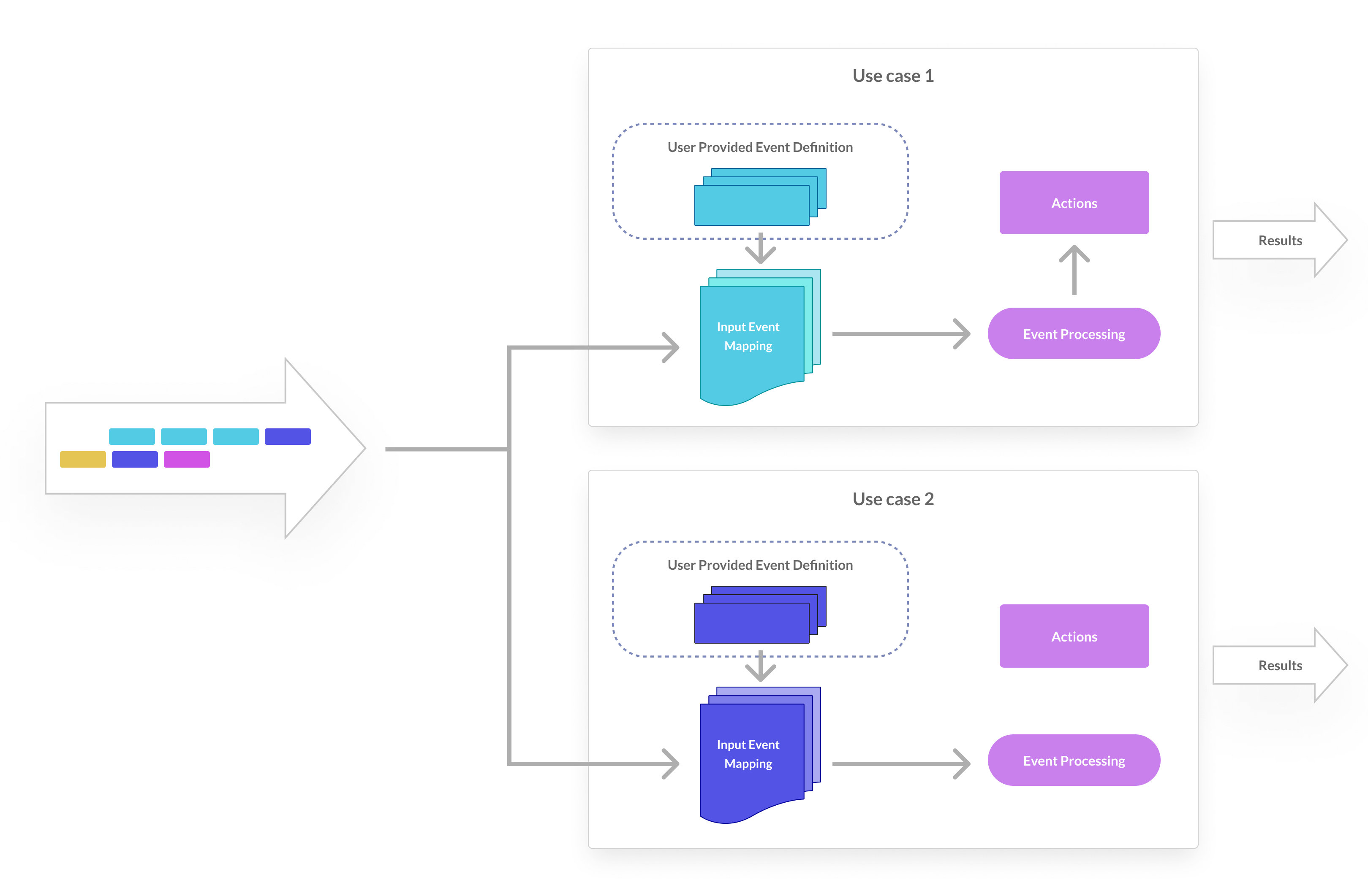how the same components support the CEP functionality for different use cases
