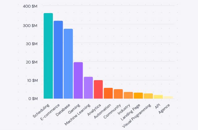 Baroscope du Nocode : 1 milliard de $ déjà levés au 1er trimestre