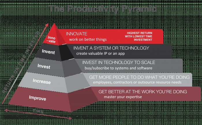 productivity pyramid