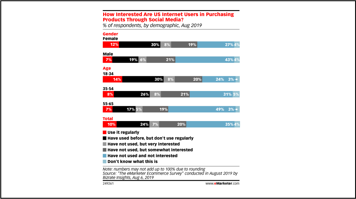 data from social commerce in 2019