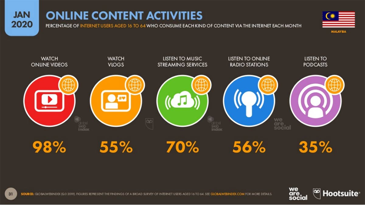 Overview of online content activities in Jan 2020 Malaysia by Hootsuite