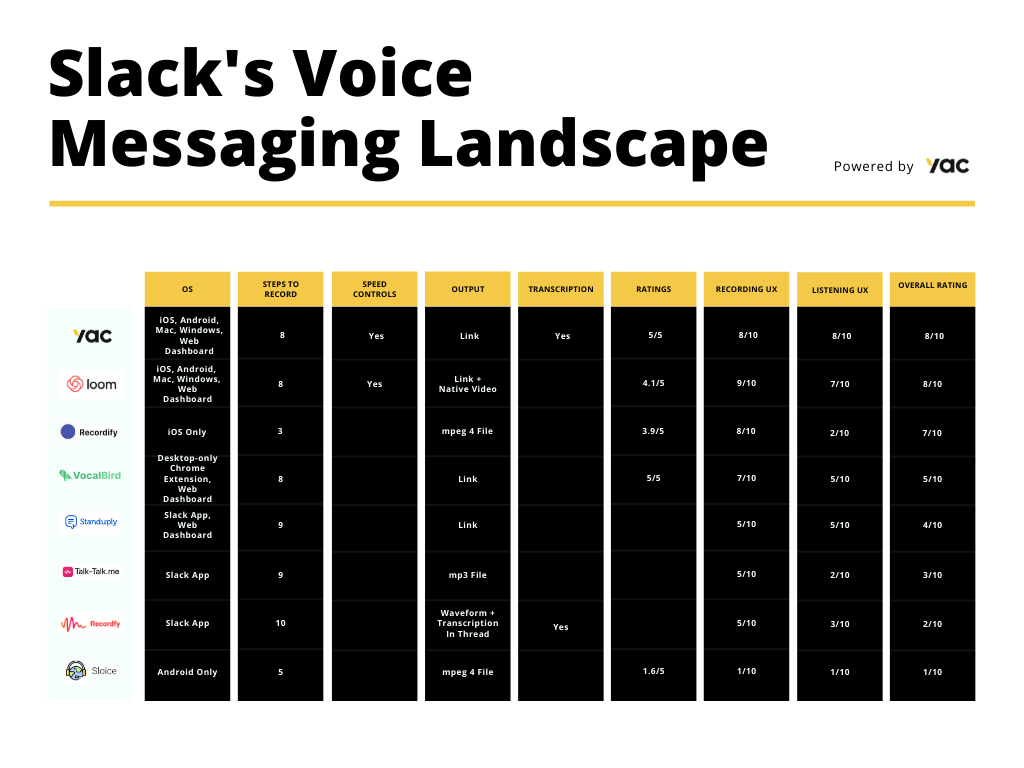 Slack Voice message chart Yac 2020