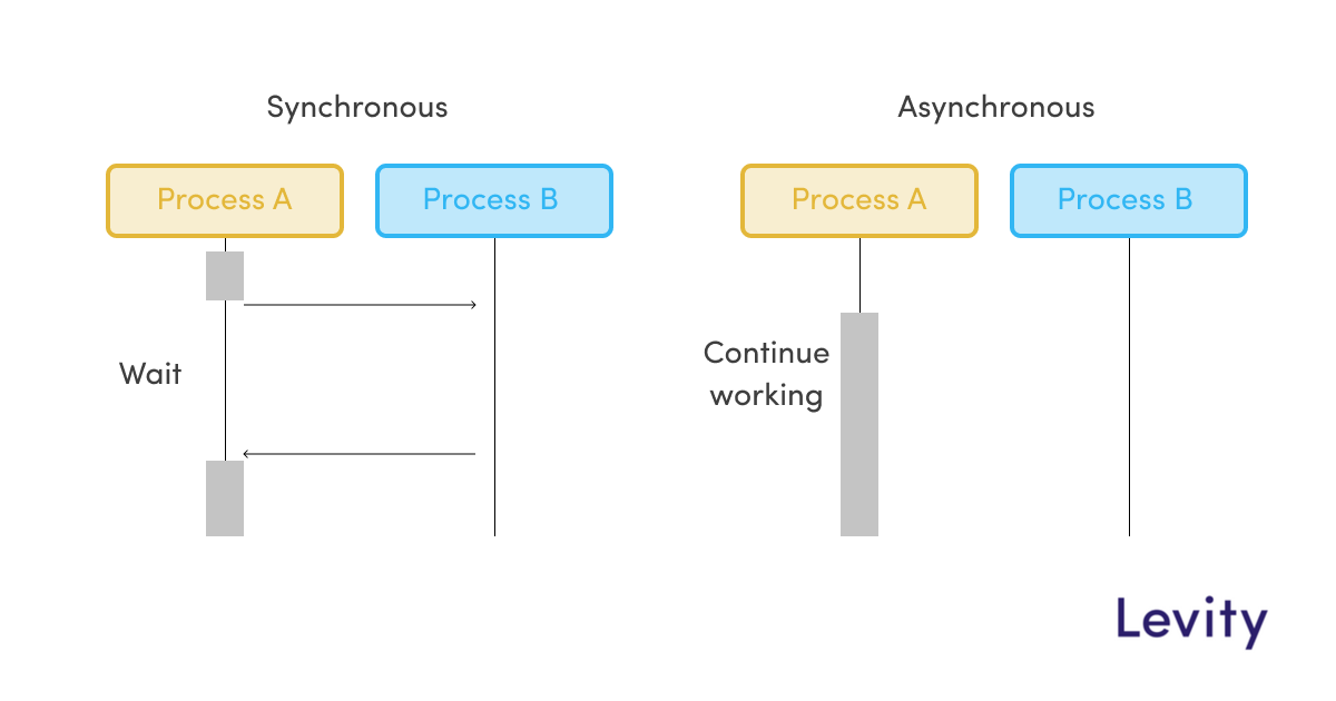 Why asynchronous work is the future