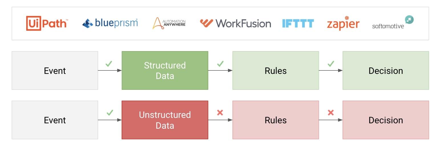 Rule based automations vs AI