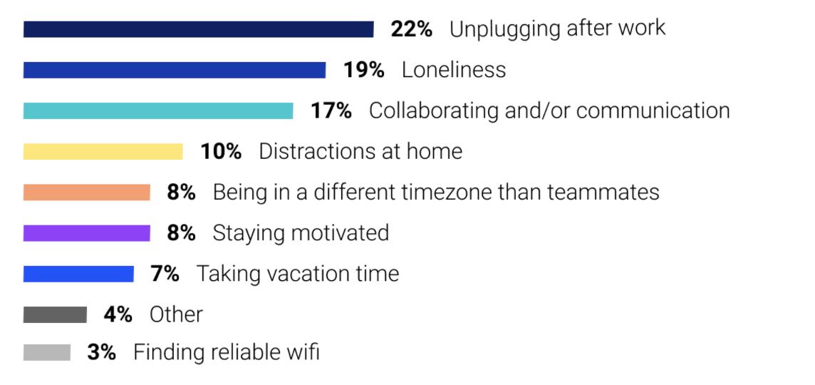 biggest struggles with remote work