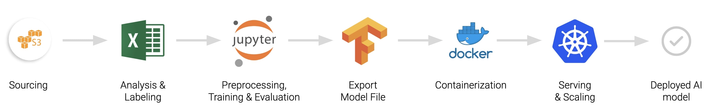 The different steps in the traditional process for building AImodels
