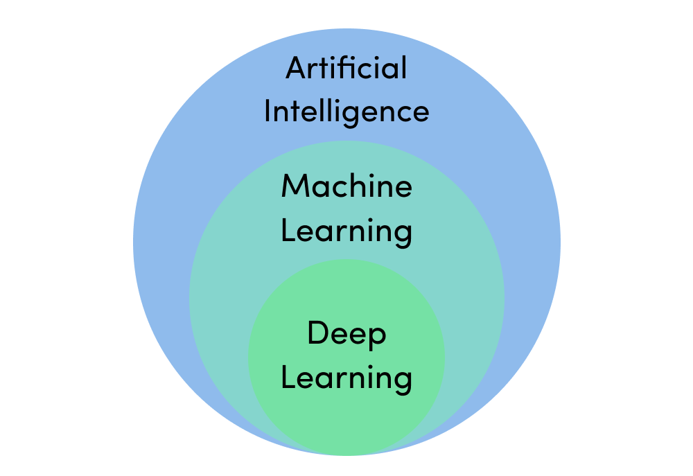 Deep learning vs. machine learning – What's the difference?