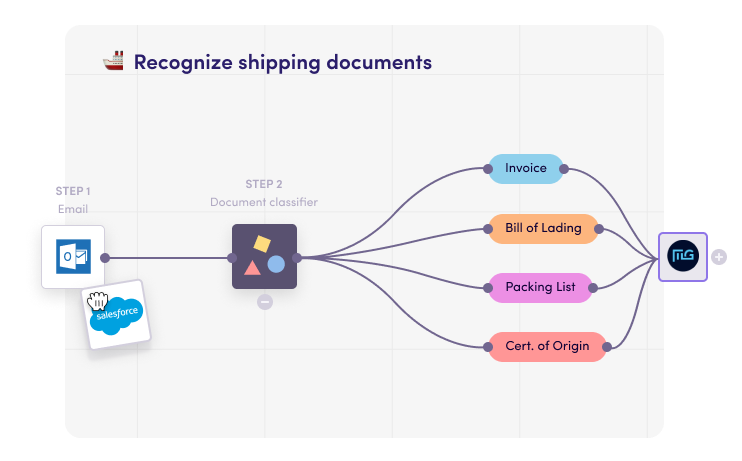 Classify shipping documents