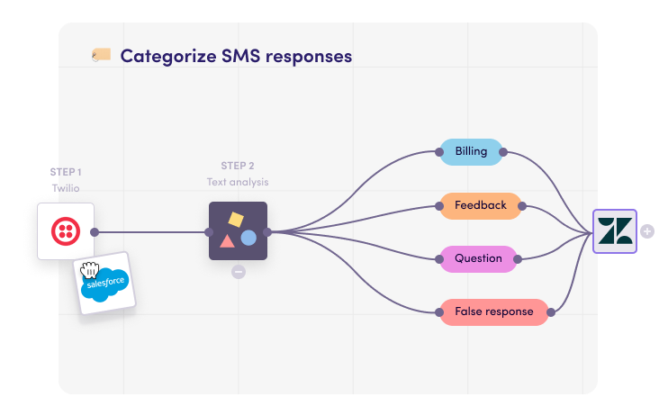 Make your SMS data work for you