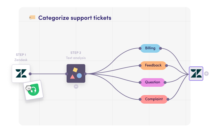 Categorize support tickets with AI