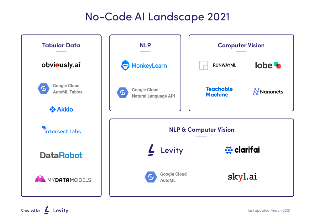 Mapping the no-code AI landscape