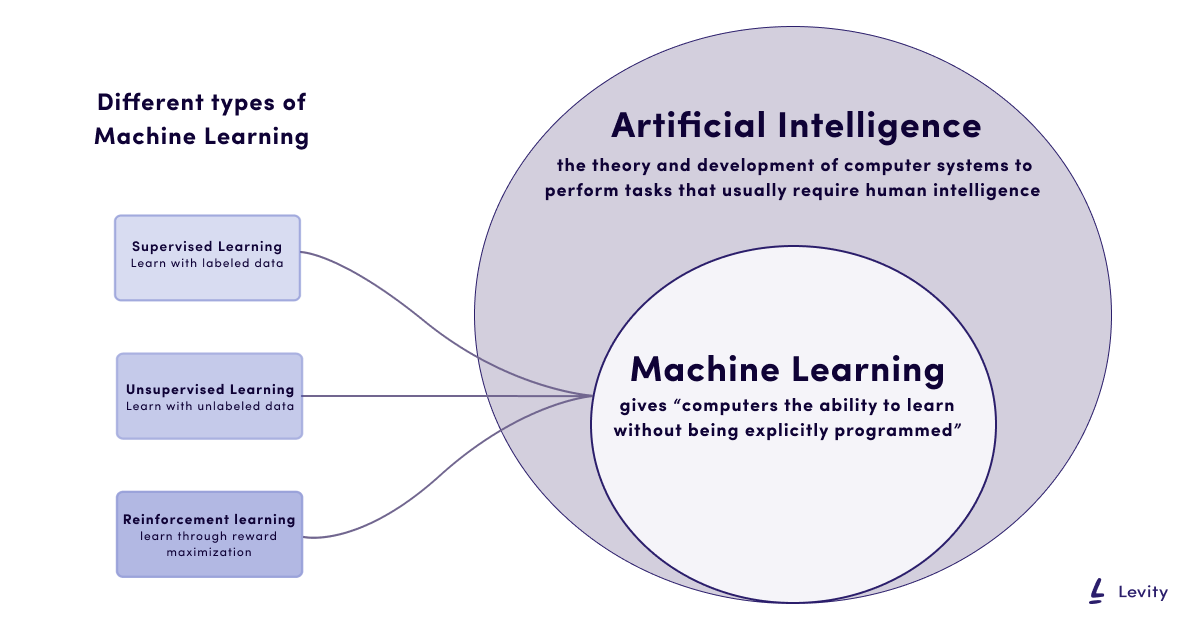 different types of machine learning under the artificial intelligence umbrella