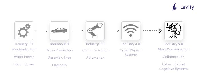 Industry 5.0