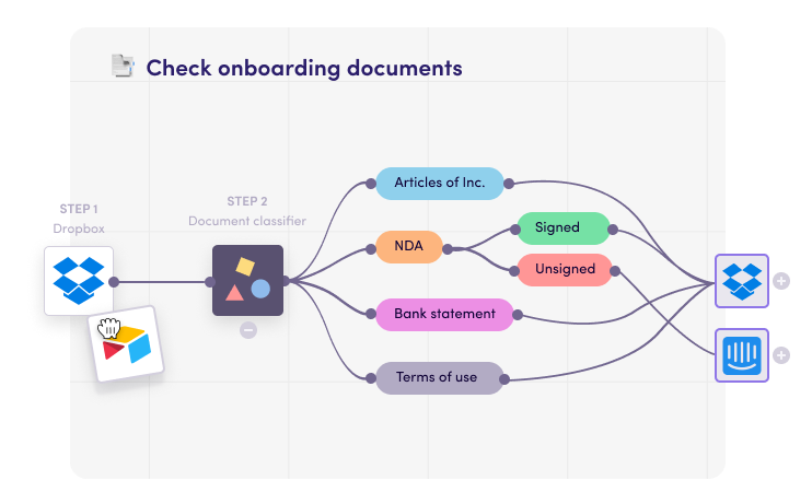 Document checks for customer onboarding