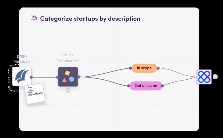 Filter startup databases