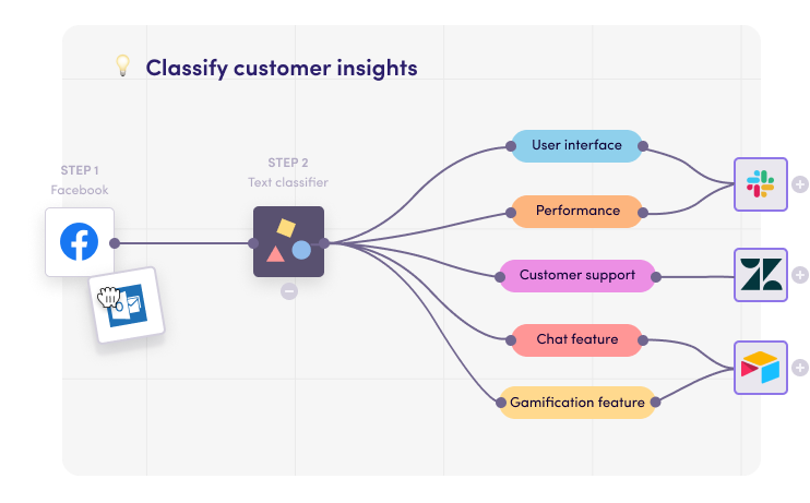 Understand customer insights at scale